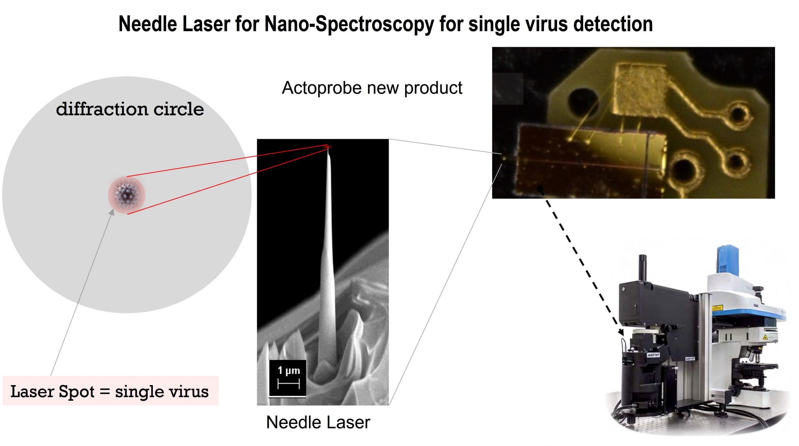 Needle_laser_nanospectroscopy